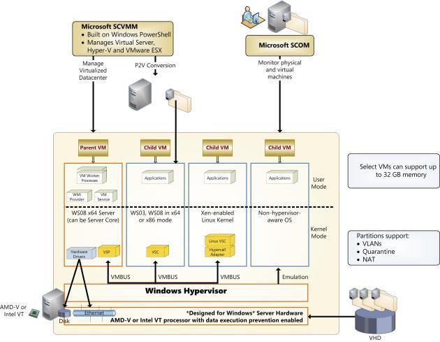 Window Server 2008